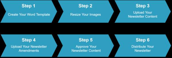 Step by Step - SZ eNews