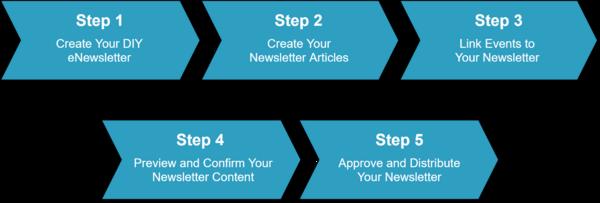 Step by Step - DIY eNews