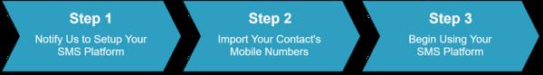 Step by Step - SMS